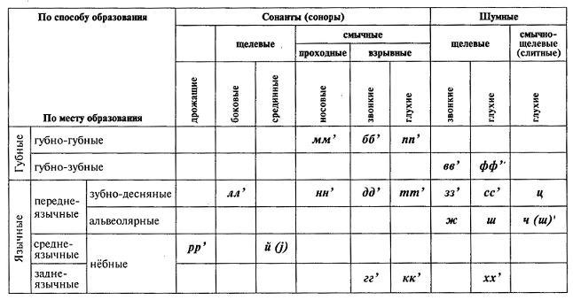 Классификация звуков русского